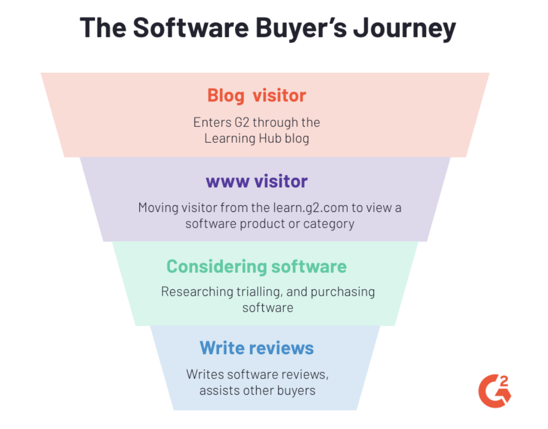 conversion meaning when buying software