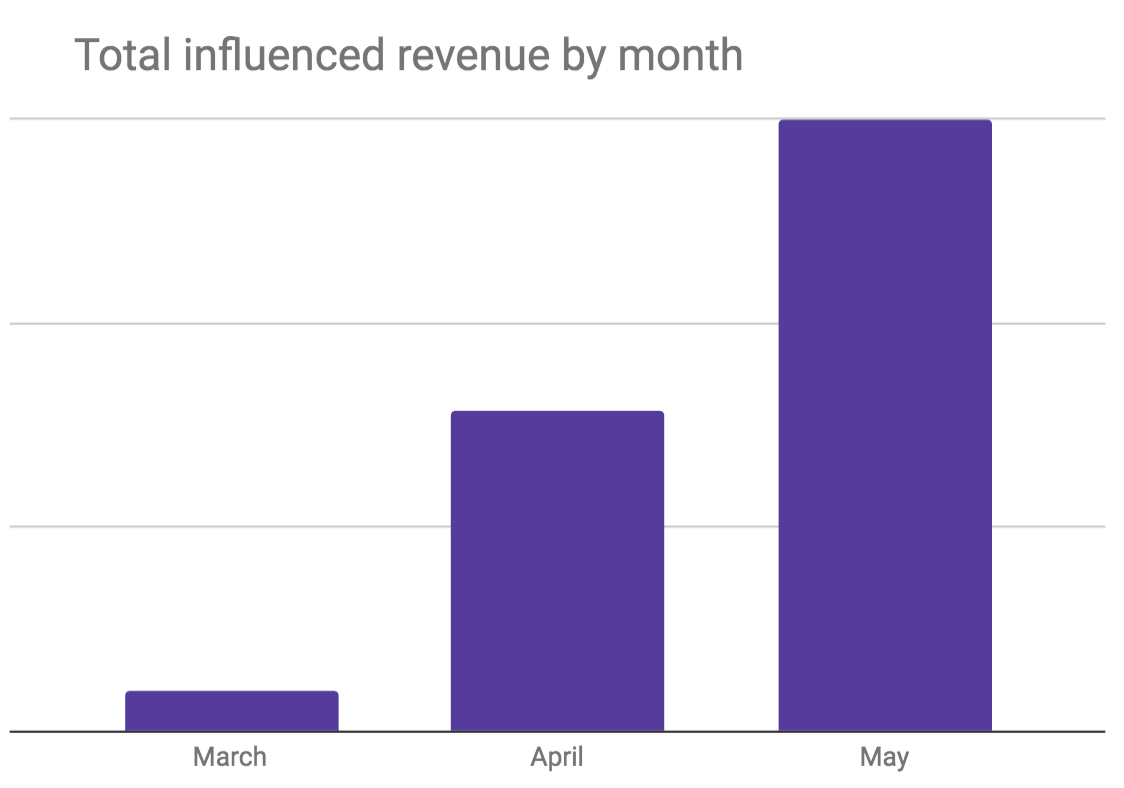 meaning of conversions  - influenced revenue goal