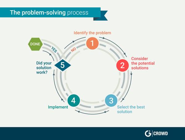 customer service skills problem solving
