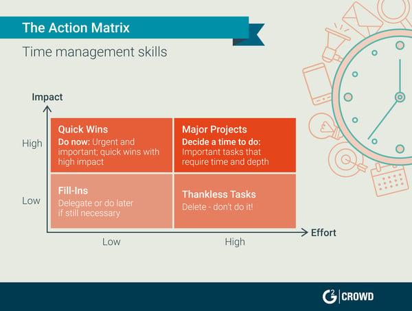 customer service skills time management