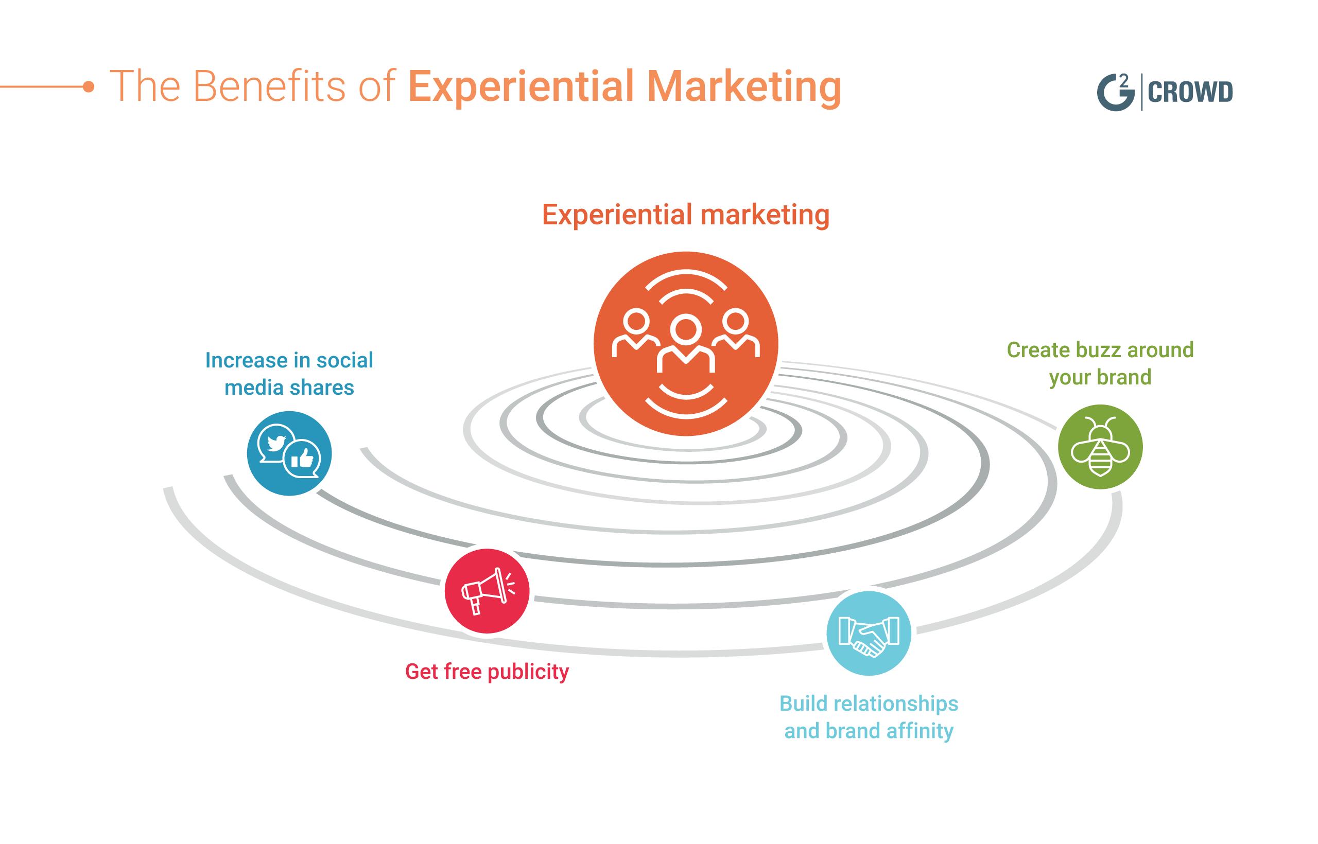 brand activation strategy presentation pdf