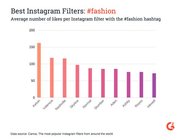 Best Instagram fashion filters