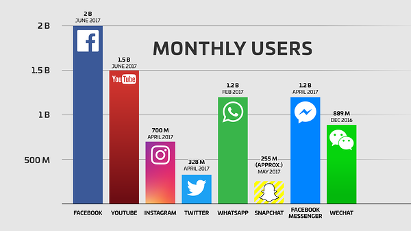 Youtube-social-media-users