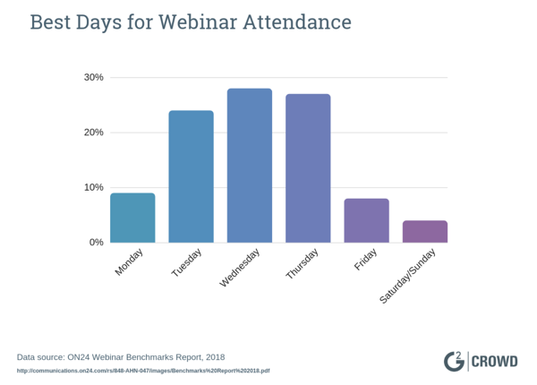 best-day-to-have-webinar