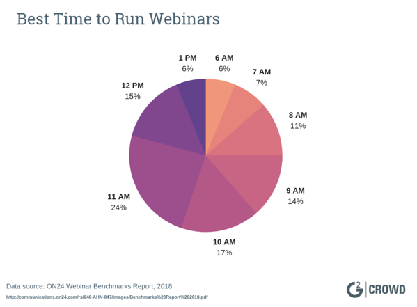 best-time-of-day-for-webinar