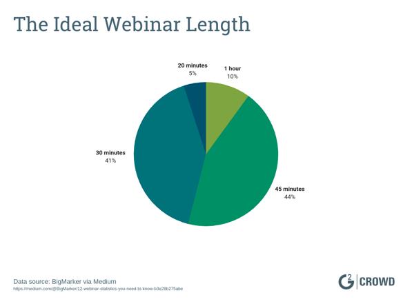 The Ideal Webinar Length