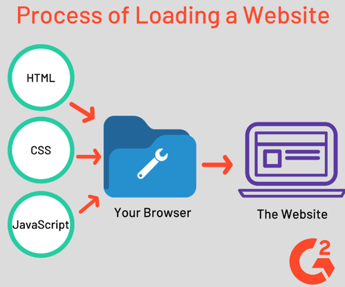 Process of Loading a Website