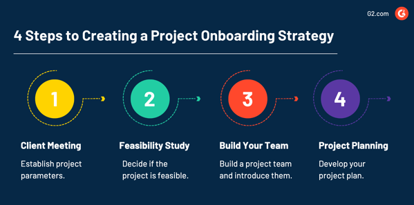 Project Onboarding Process