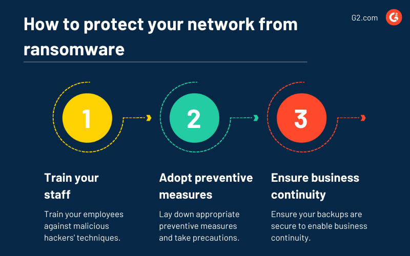 Protect your network from ransomware