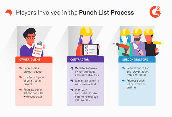 players involved in the punch list process