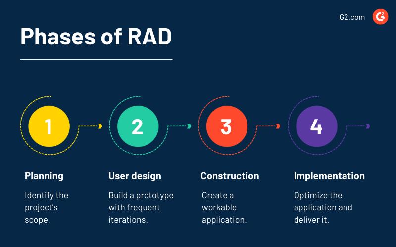 Rapid app development process