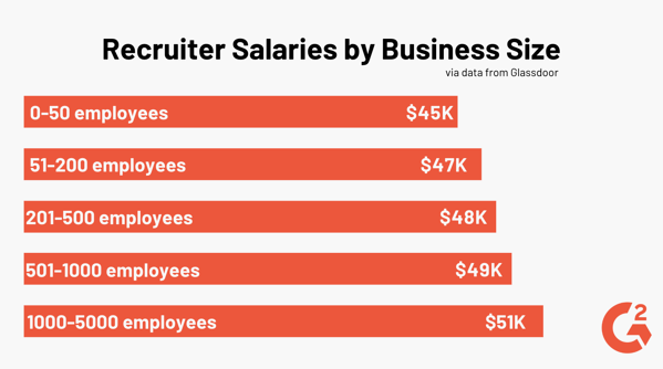 Recruiter Salaries by Business Size