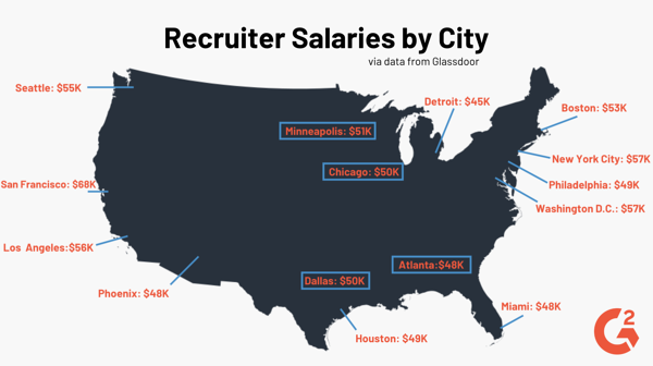 Recruiter Salaries by City