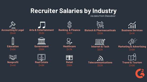 Recruiter Salaries by Industry