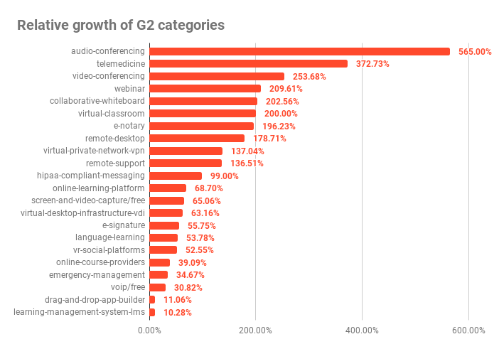 Relative growth of G2 categories