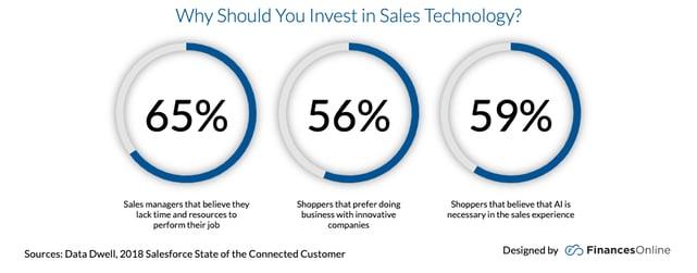 sales tech graphic