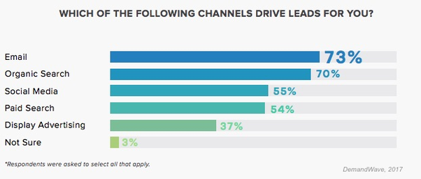 driving channels