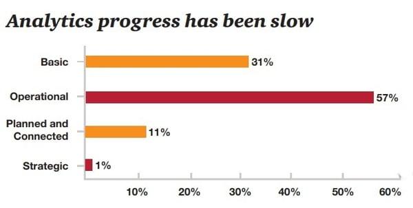 analytics progress