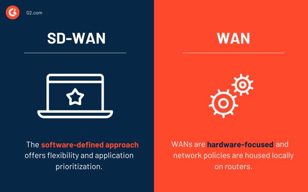 SD-WAN vs. WAN