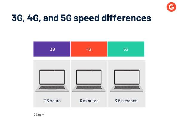 Graphique de temps de vitesse 3G 4G et 5G