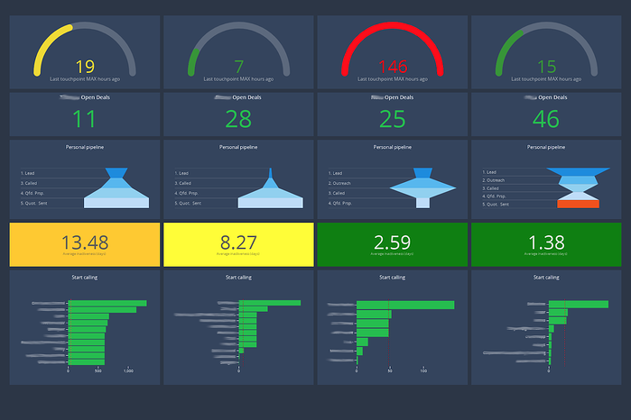 sales assistant dashboards