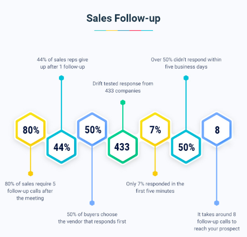 sales follow-up data