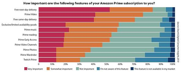 amazon prime incentives