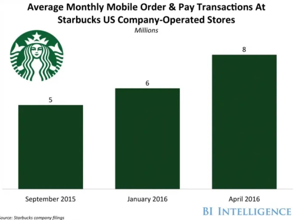 monthly mobile order and transactions starbucks