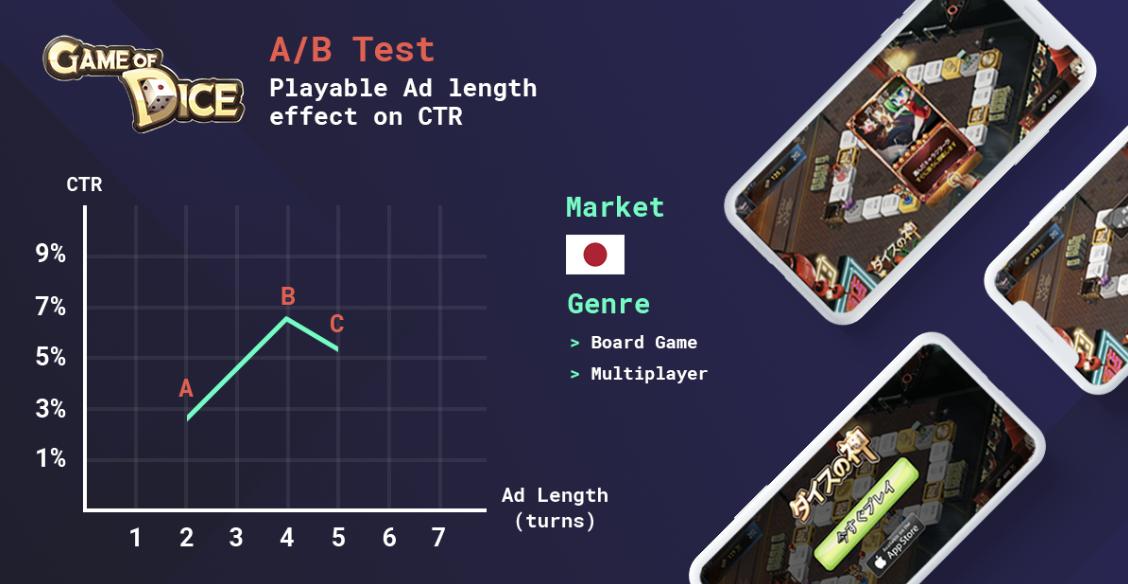 a-b-testing-mobile-ads