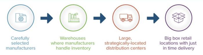 retail-supply-chain