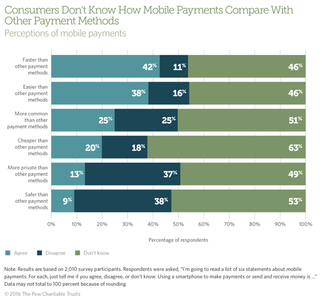 Mobile payments terms statistics