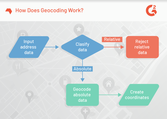 How Does Geocoding Work