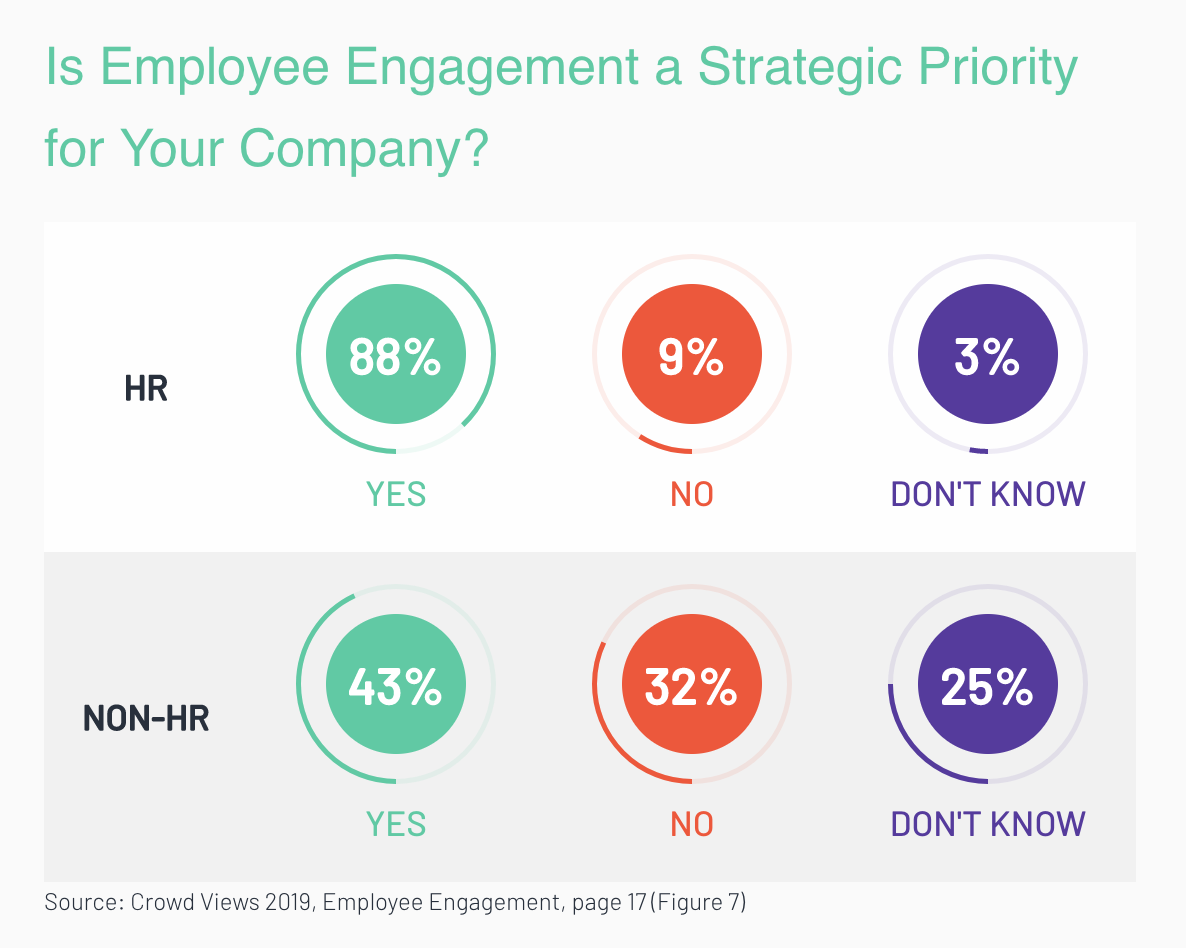 employee-engagement-stats