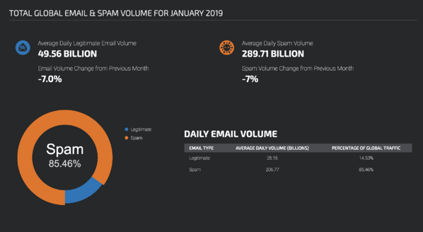 email-spam-volume