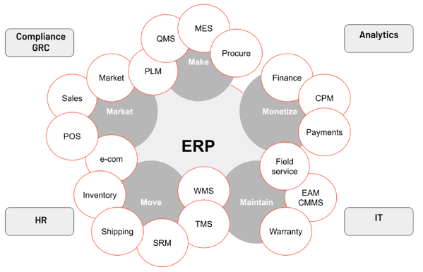 IT ecosystem of a manufacturing company