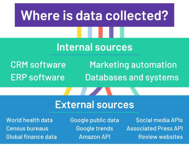 how is data collected