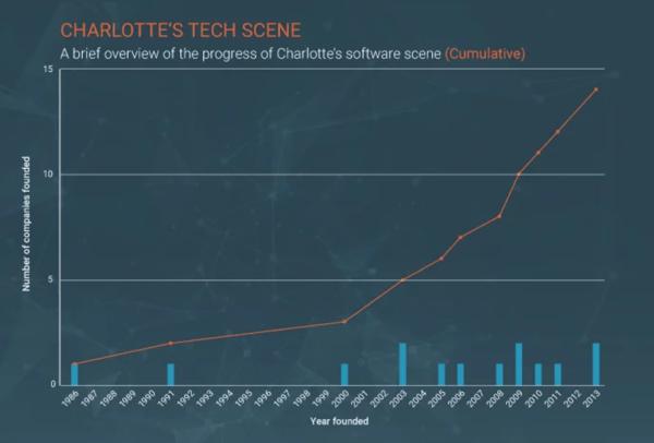 charlotte-tech-sector