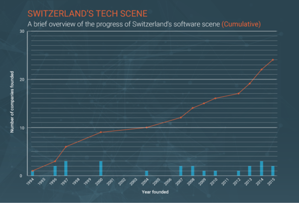 Swiss-tech-companies
