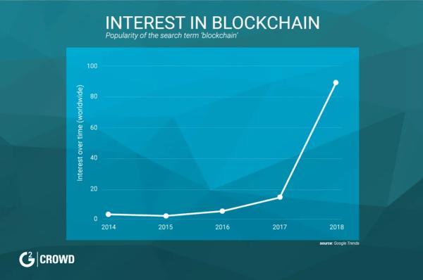 interest-in-blockchain