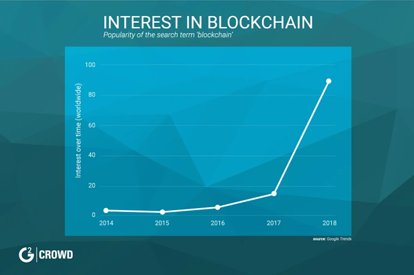 interest-in-blockchain