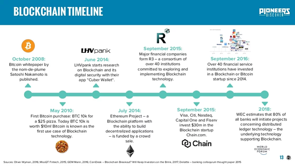 blockchain-growth-timeline