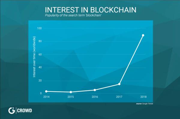 interested-in-blockchain