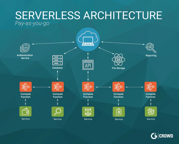 serverless-architecture-explained