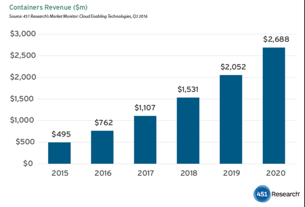 container-technology-revenue