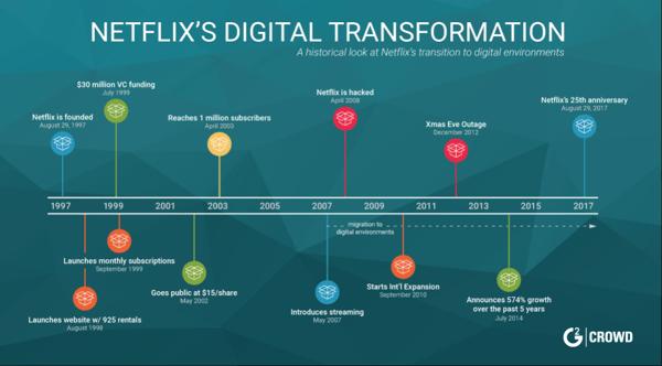 netflix-digital-transformation