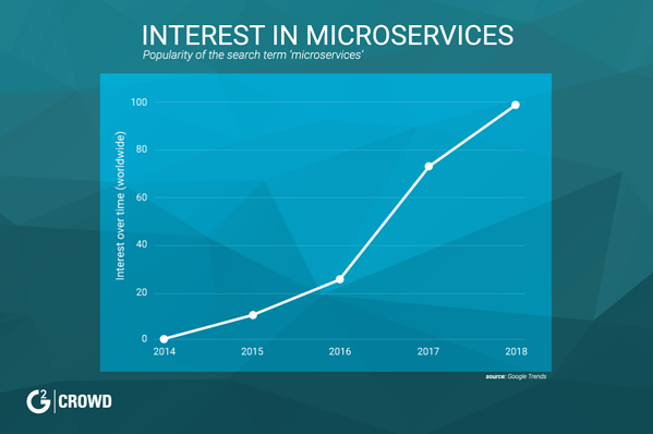 interest-in-microservices
