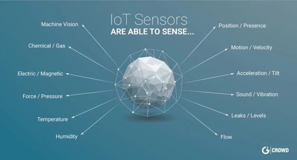 internet-of-things-sensors