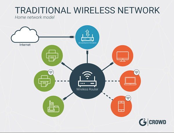 traditional-wireless-network-model