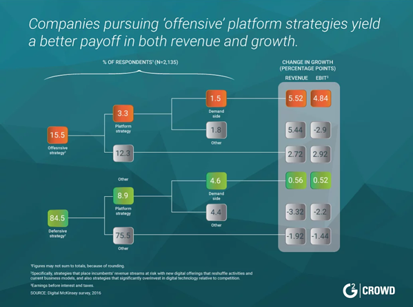 marketing-platform-tech