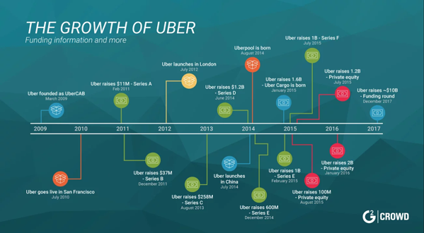 growth-of-uber